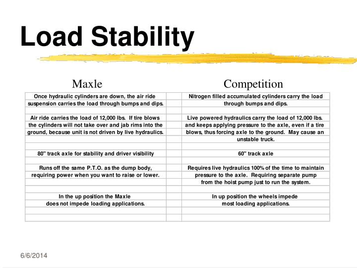 Load Stability