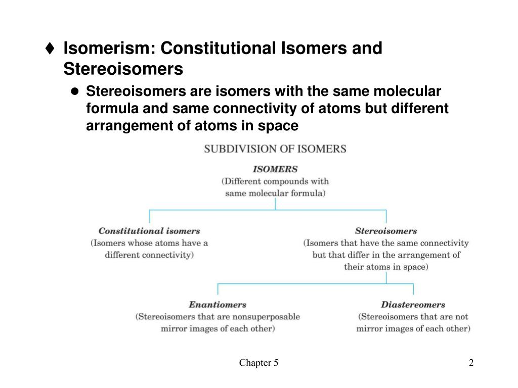 Isomerism: Constitutional Isomers and Stereoisomers