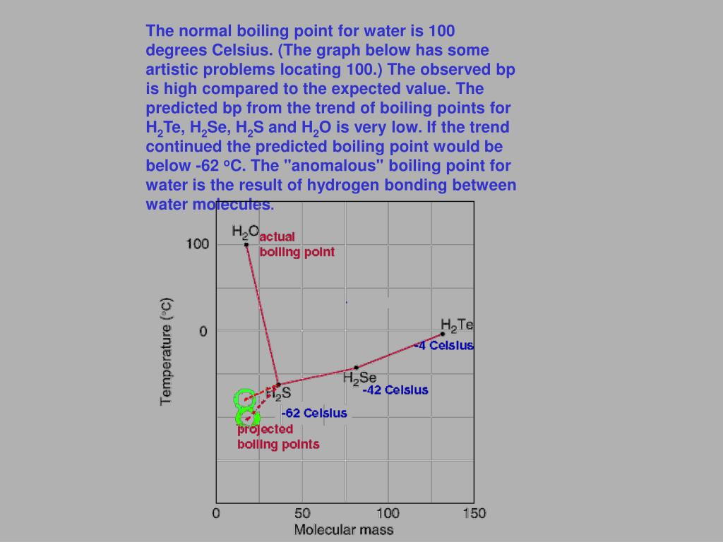 The normal boiling point for water is 100 degrees Celsius. (The graph below has some artistic problems locating 100.) The observed bp is high compared to the expected value. The predicted bp from the trend of boiling points for H