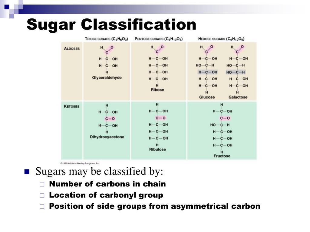 Sugar Classification