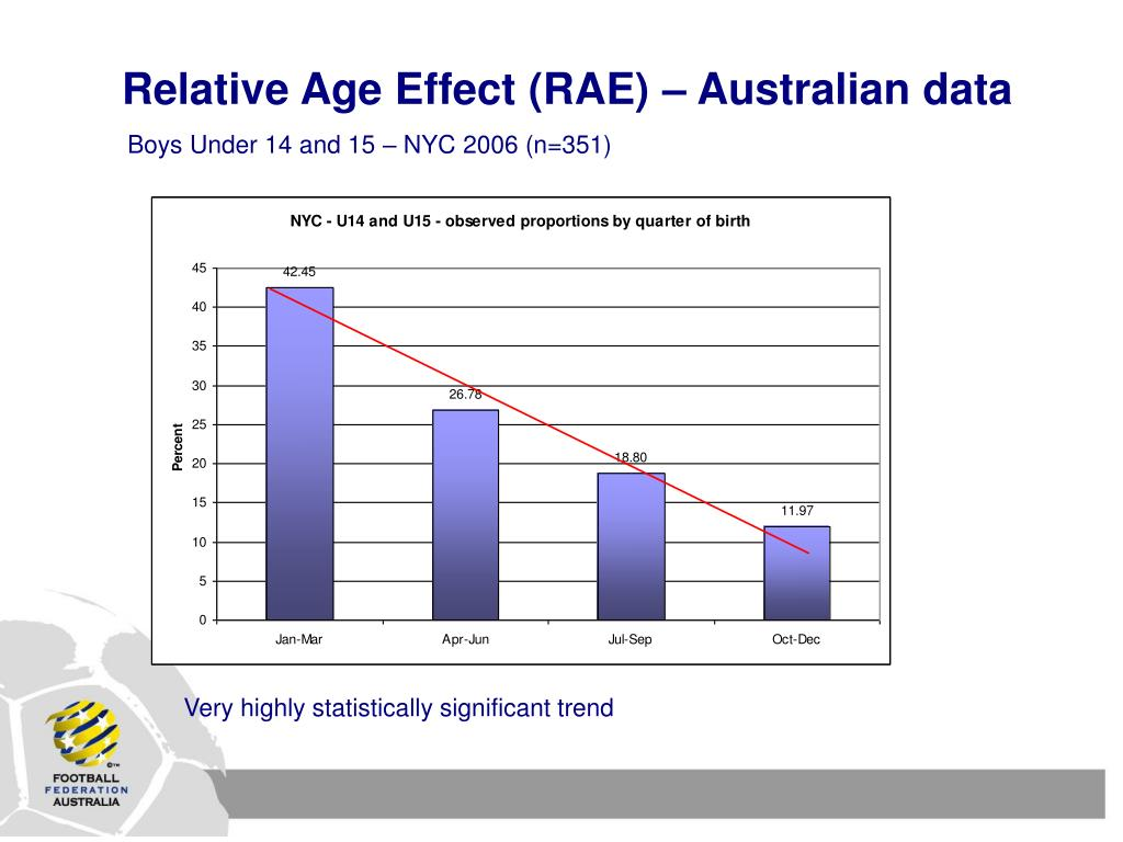 Relative Age Effect (RAE) – Australian data