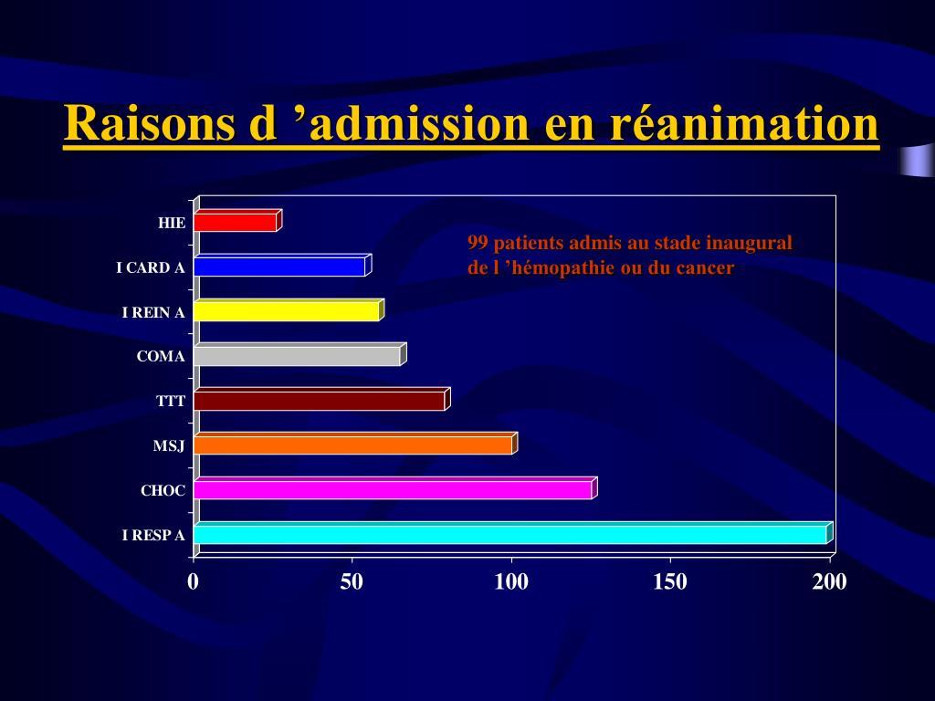 Raisons d'admission en réanimation