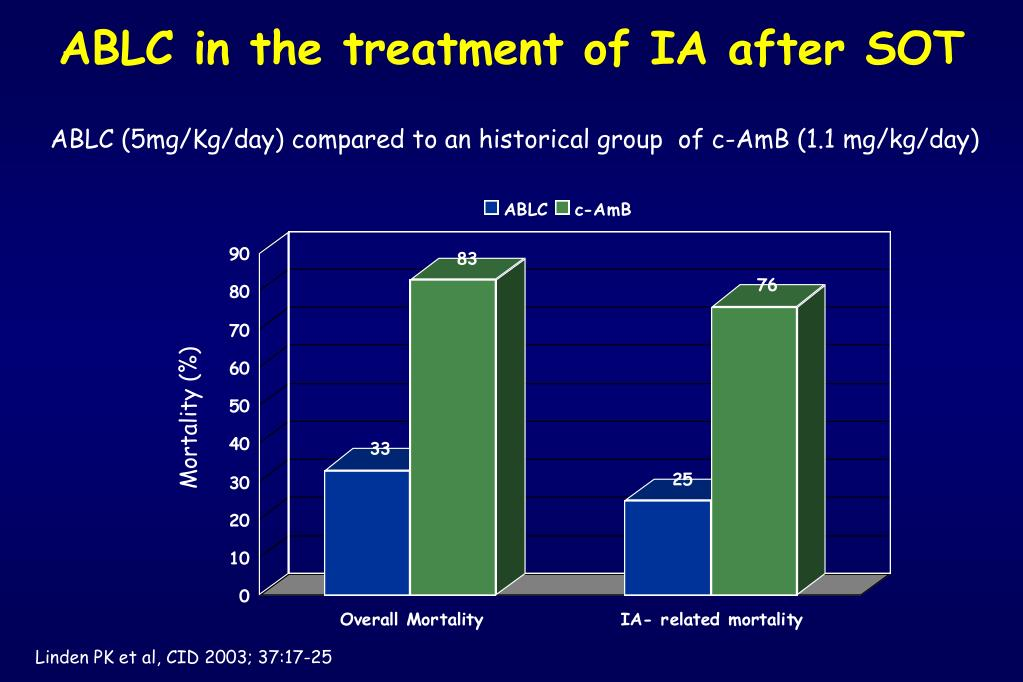 ABLC in the treatment of IA after SOT