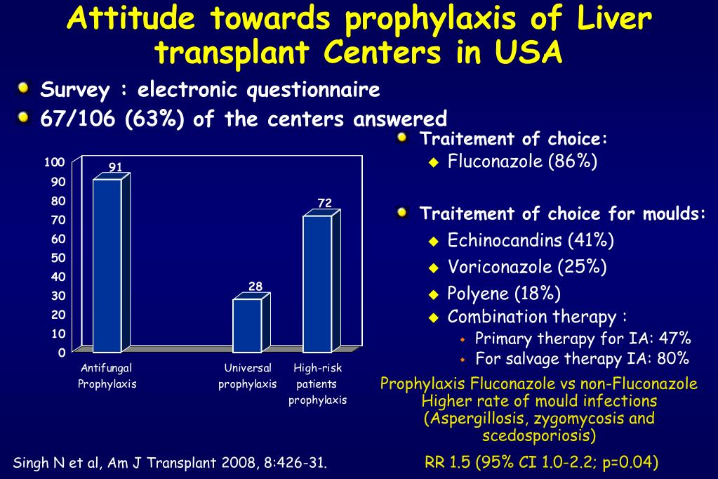 Attitude towards prophylaxis of Liver transplant Centers in USA