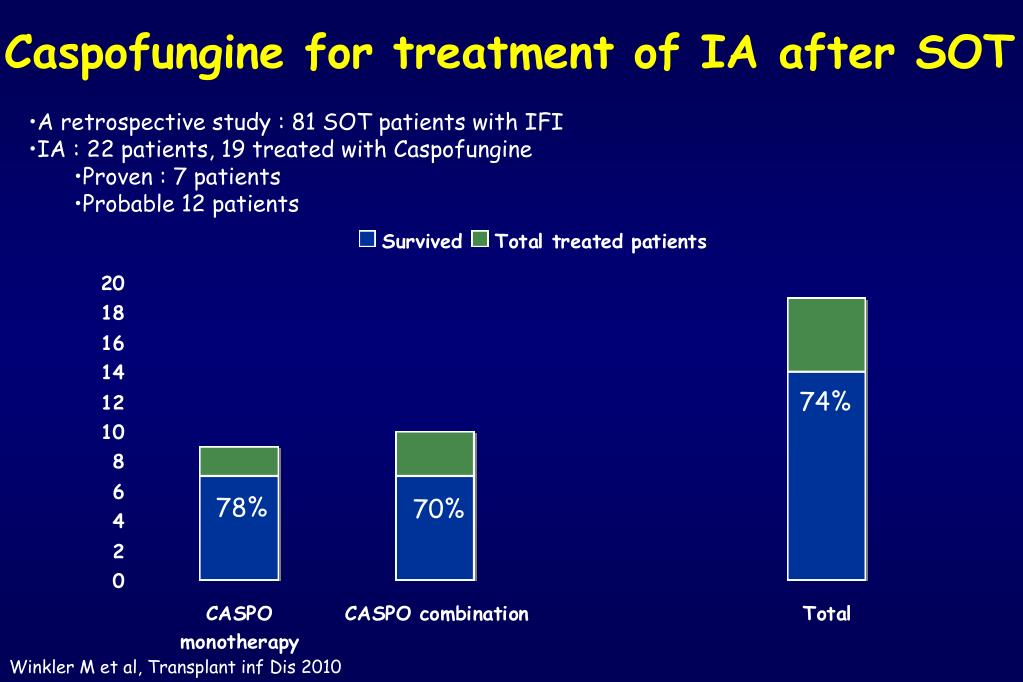 Caspofungine for treatment of IA after SOT