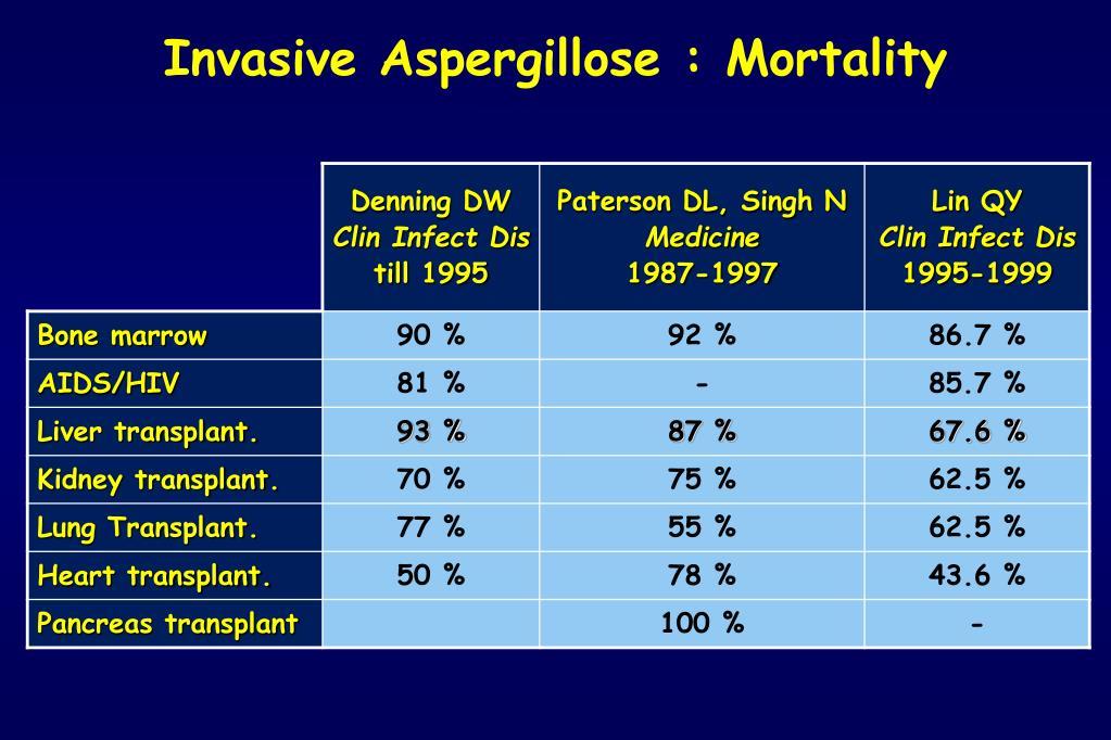 Invasive Aspergillose : Mortality