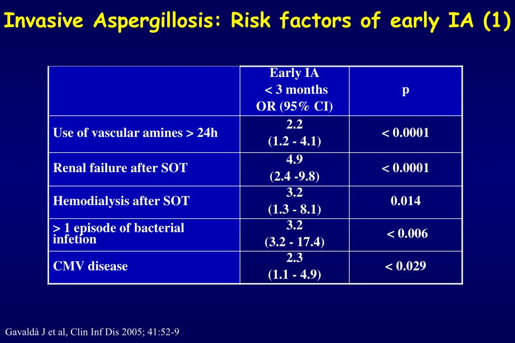 Invasive Aspergillosis: Risk factors of early IA (1)