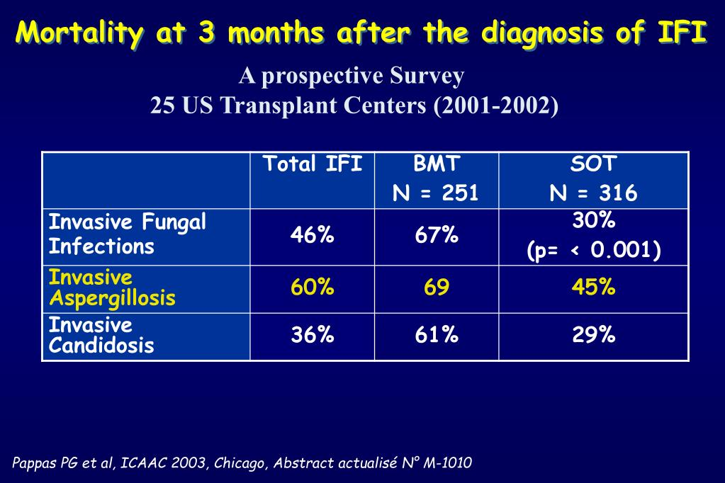 Mortality at 3 months after the diagnosis of IFI