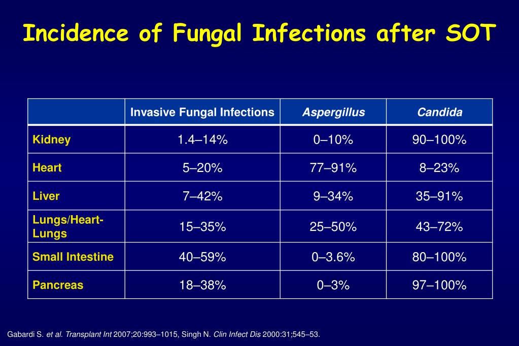 Incidence of Fungal Infections after SOT