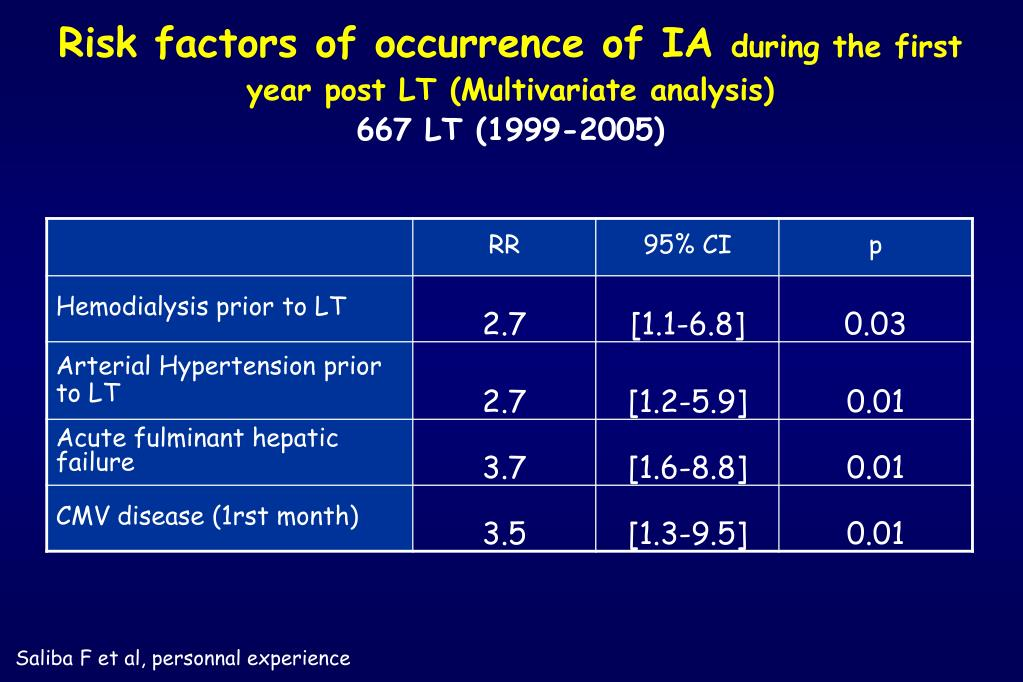 Risk factors of occurrence of IA