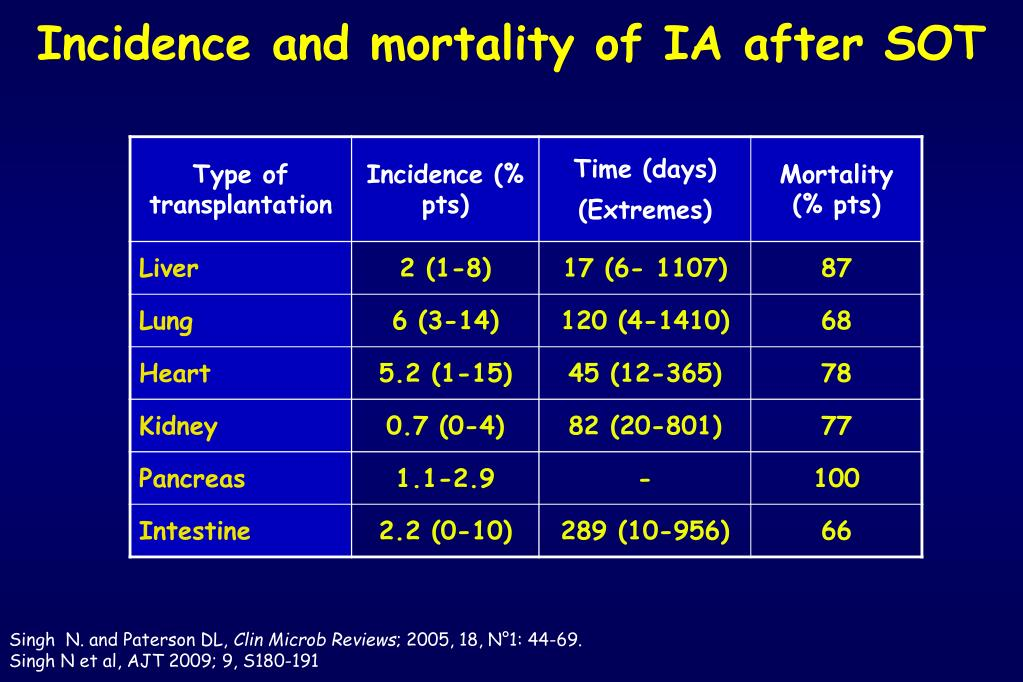 Incidence and mortality of IA after SOT