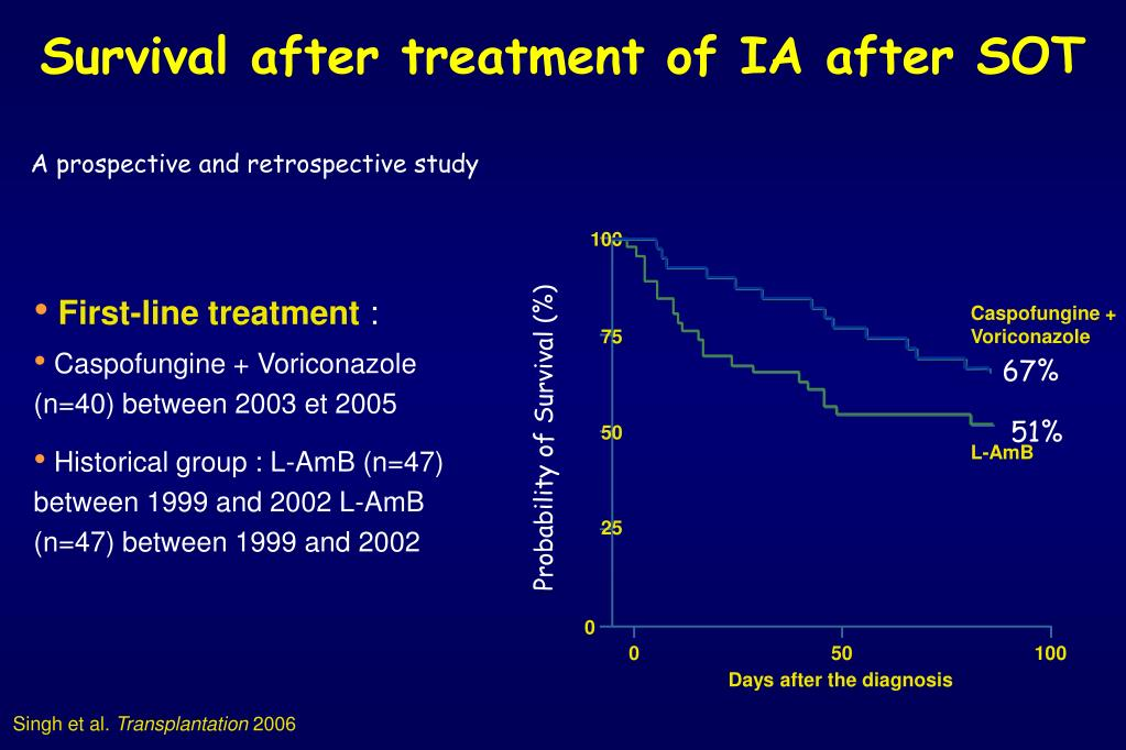 Survival after treatment of IA after SOT