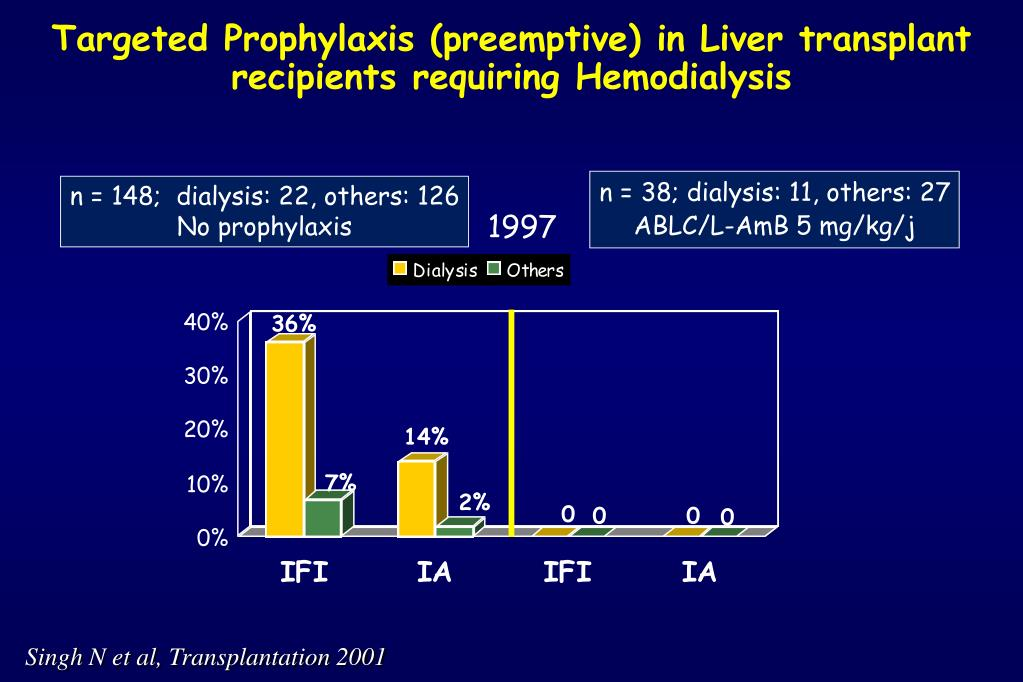Targeted Prophylaxis (preemptive) in Liver trans