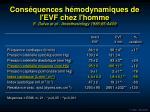 cons quences h modynamiques de l evf chez l homme e delva et al anesthesiology 1986 65 a409