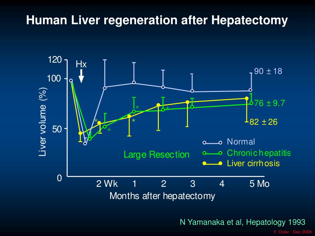 Human Liver regeneration after Hepatectomy