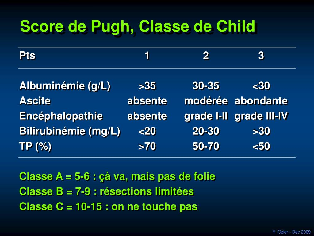 Score de Pugh, Classe de Child