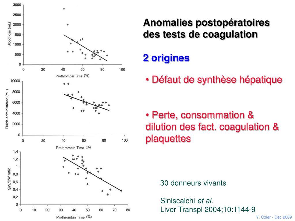 Anomalies postopératoires des tests de coagulation