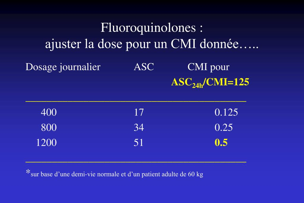 Fluoroquinolones :