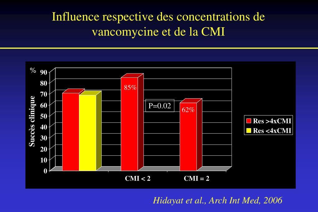Influence respective des concentrations de vancomycine et de la CMI