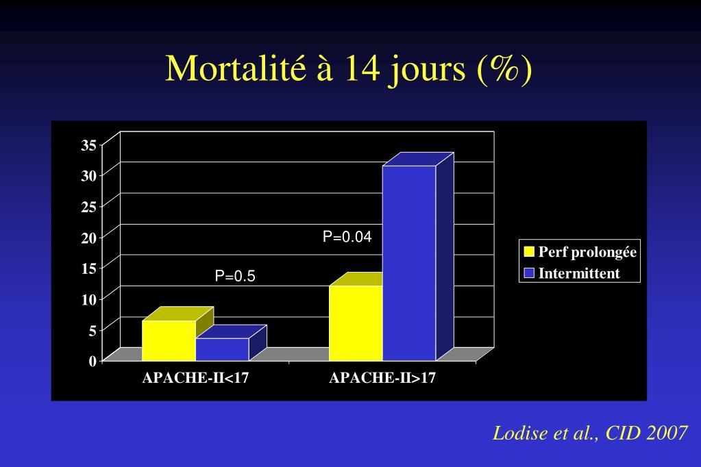 Mortalité à 14 jours (%)
