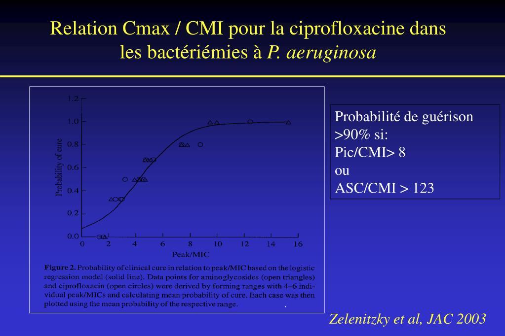 Relation Cmax / CMI pour la ciprofloxacine dans les bactériémies à