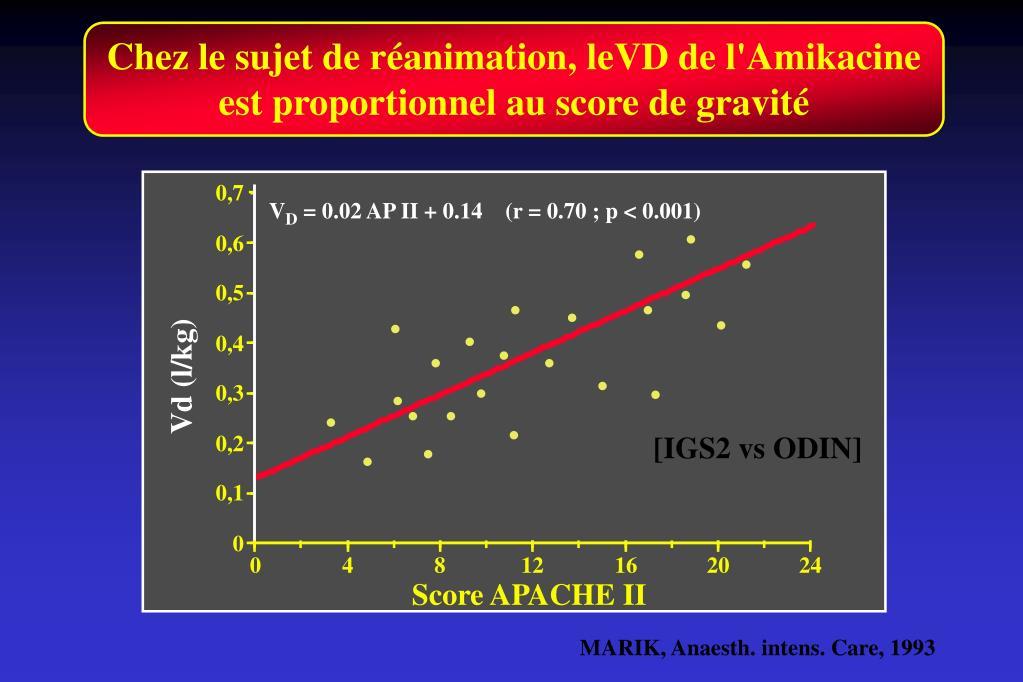 Chez le sujet de réanimation, leVD de l'Amikacine est proportionnel au score de gravité