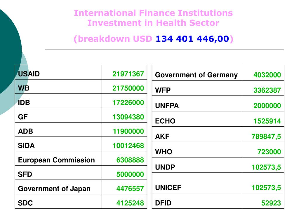 International Finance Institutions