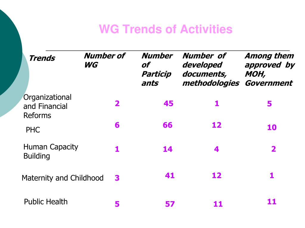WG Trends of Activities
