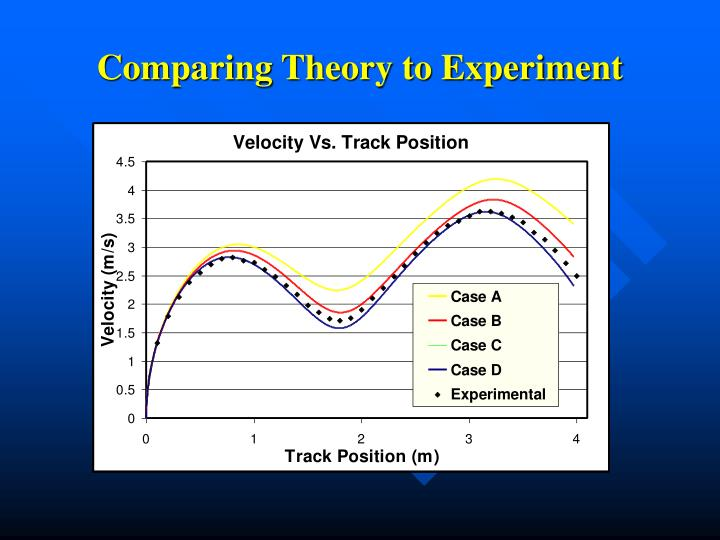 Comparing Theory to Experiment