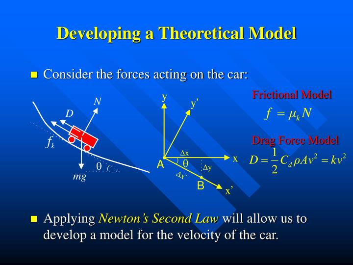 Developing a Theoretical Model