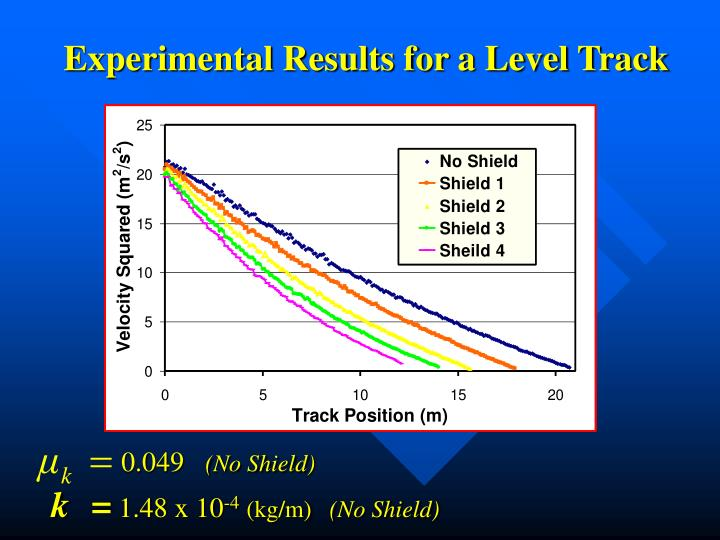 Experimental Results for a Level Track