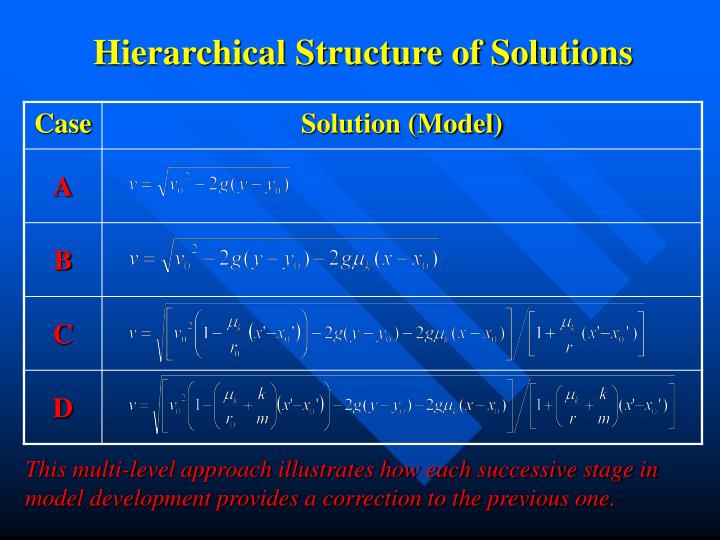 Hierarchical Structure of Solutions