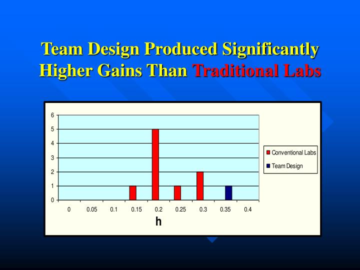 Team Design Produced Significantly Higher Gains Than
