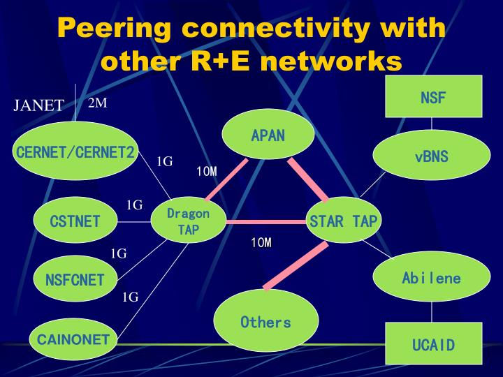 Peering connectivity with other R+E networks