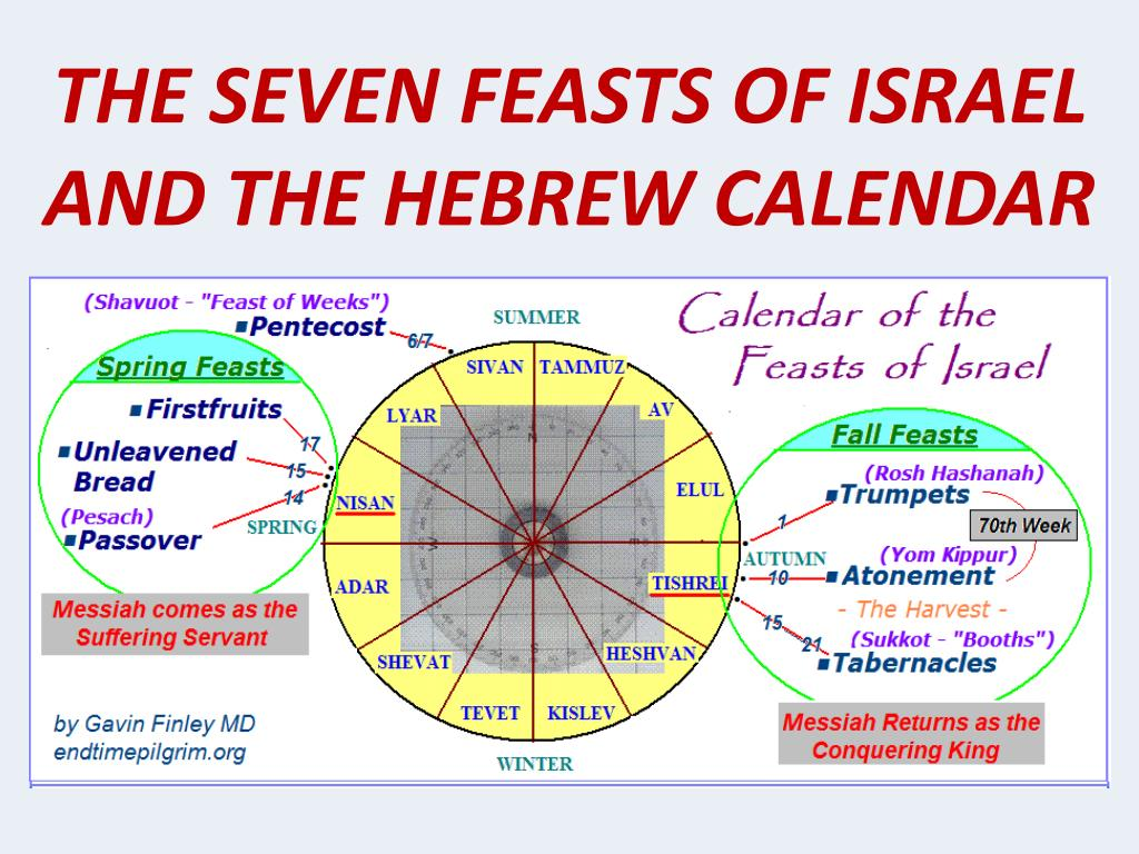 THE SEVEN FEASTS OF ISRAEL