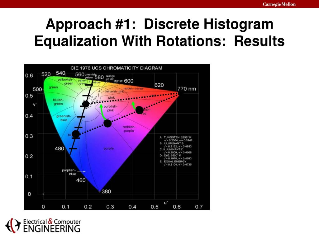 Approach #1:  Discrete Histogram Equalization With Rotations:  Results