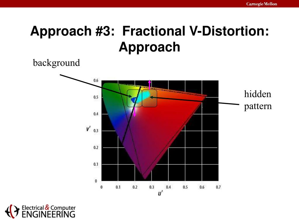 Approach #3:  Fractional V-Distortion:  Approach