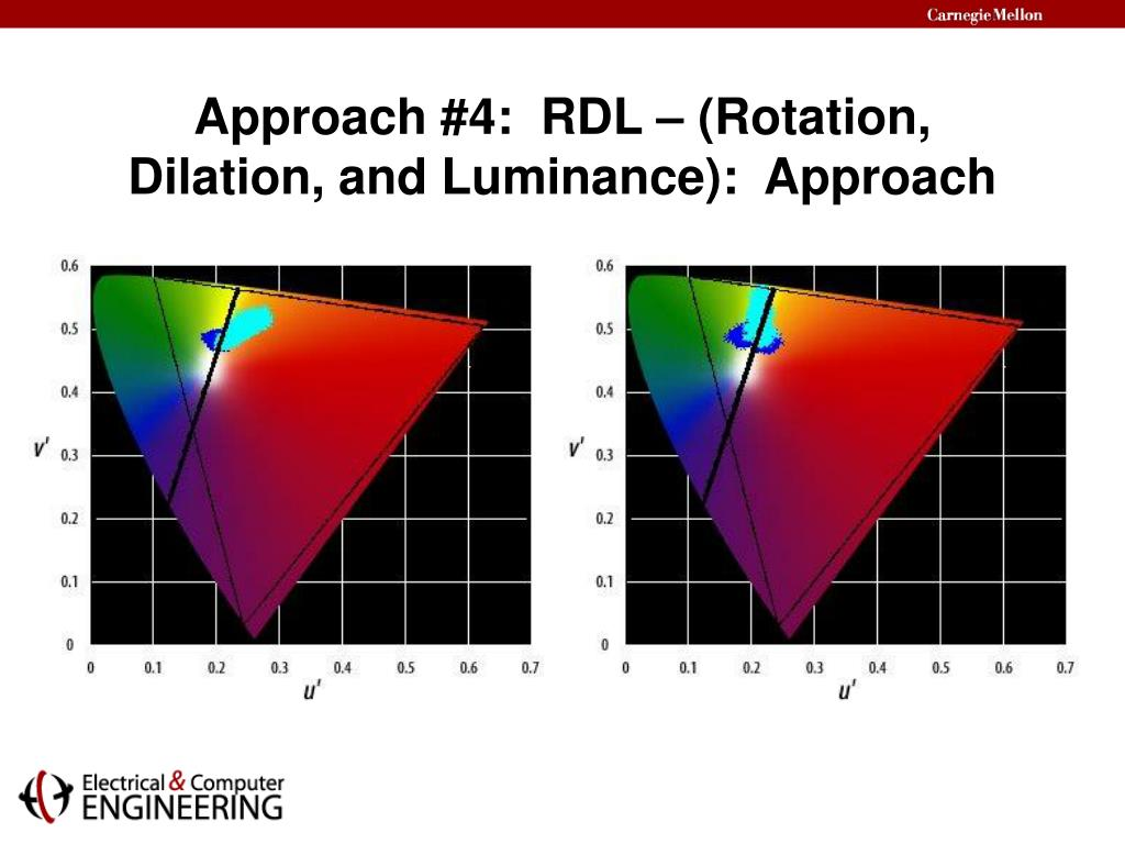 Approach #4:  RDL – (Rotation, Dilation, and Luminance):  Approach