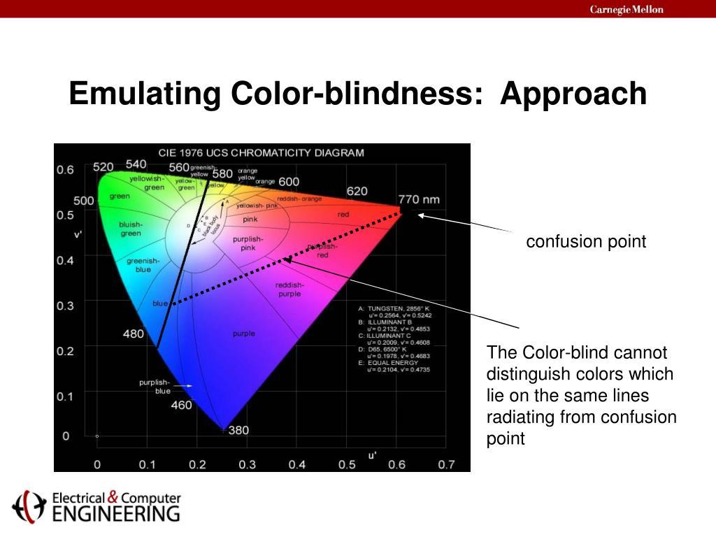 Emulating Color-blindness:  Approach