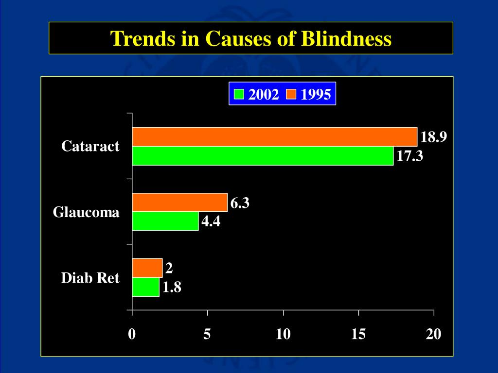 Trends in Causes of Blindness