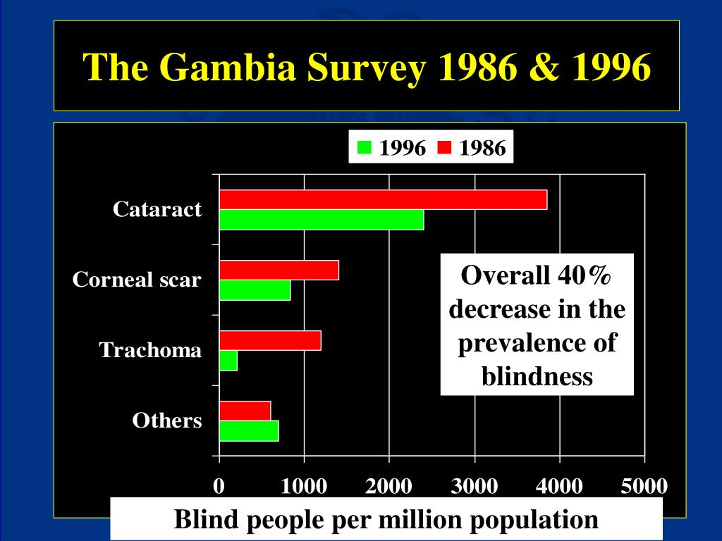 The Gambia Survey 1986 & 1996