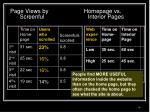 page views by homepage vs screenful interior pages