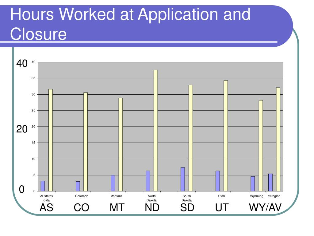 Hours Worked at Application and Closure