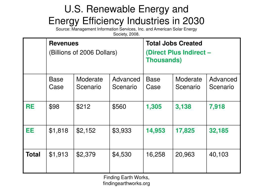 U.S. Renewable Energy and