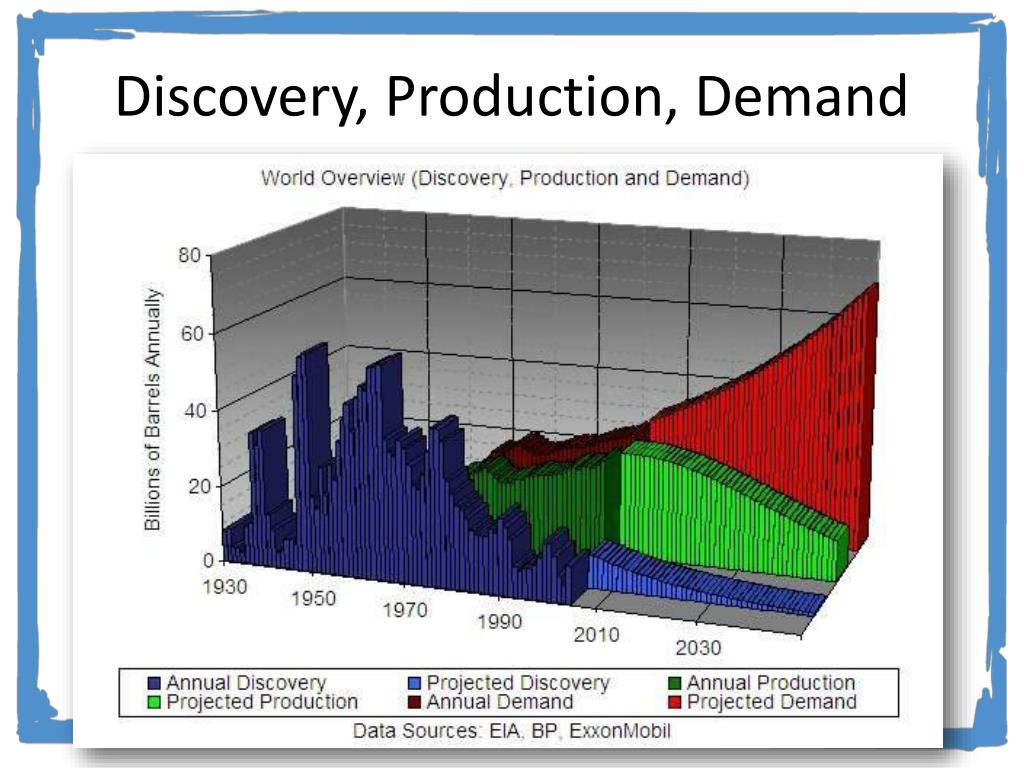 Discovery, Production, Demand