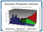 discovery production demand