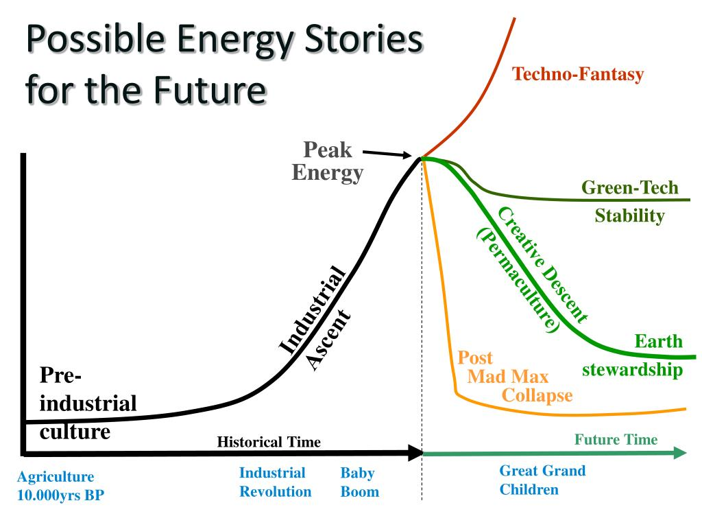 Possible Energy Stories for the Future