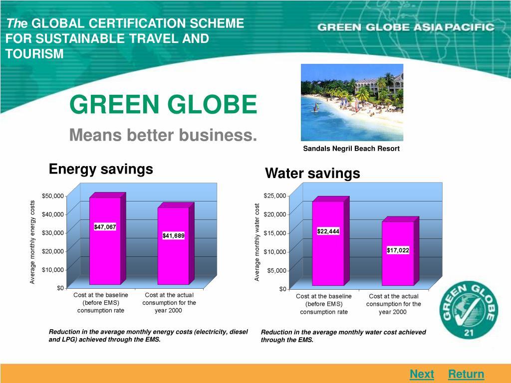 Savings charts