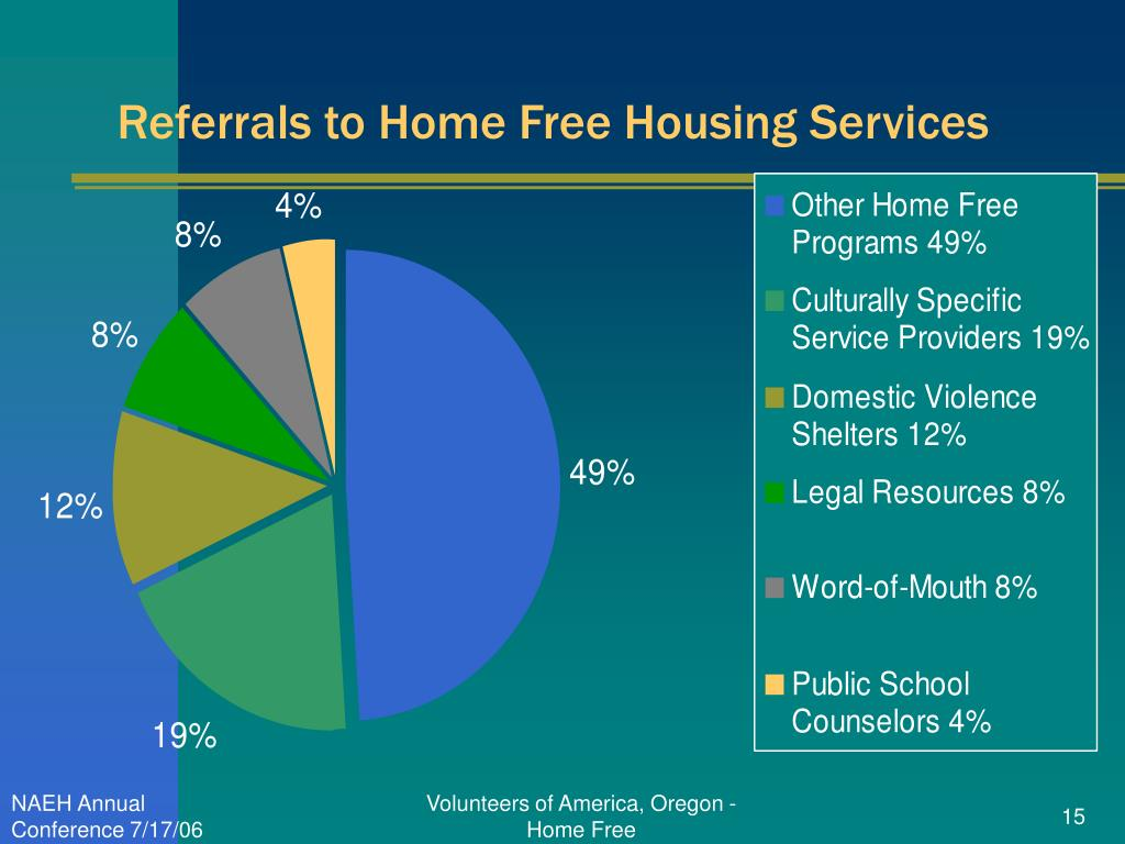 Referrals to Home Free Housing Services
