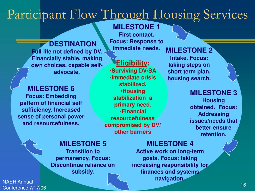 Participant Flow Through Housing Services